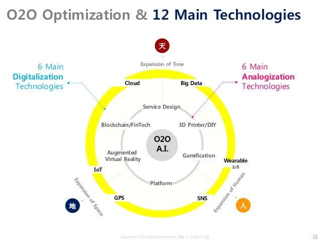 Copyrightⓒ(사)창조경제연구회(KCERN). 활용 시 인용표시 요망. O2O Optimization & 12 Main Technologies 32 O2O A.I. 天 地 人 Expansion of Time Clo...