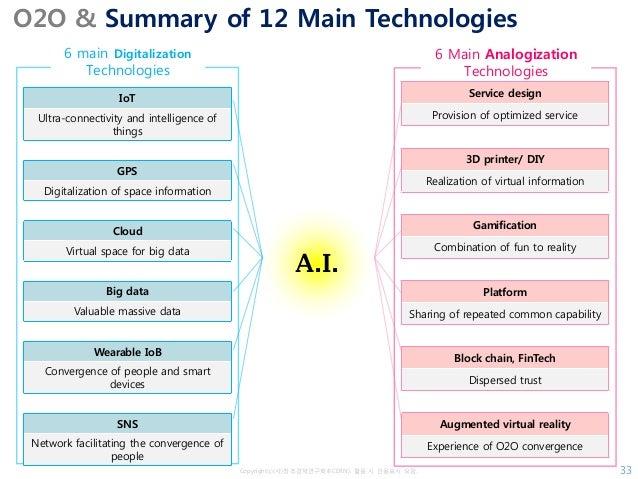 Copyrightⓒ(사)창조경제연구회(KCERN). 활용 시 인용표시 요망. O2O & Summary of 12 Main Technologies 33 6 main Digitalization Technologies 6 M...