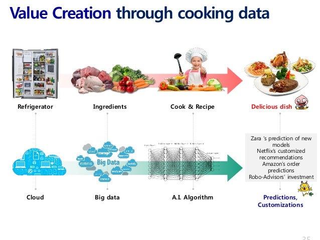 Value Creation through cooking data Refrigerator Ingredients Cook & Recipe Delicious dish Cloud Big data A.I. Algorithm Pr...