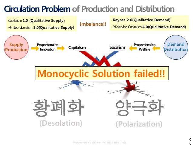 Copyrightⓒ(사)창조경제연구회(KCERN). 활용 시 인용표시 요망. Circulation Problemof Production and Distribution Supply Production Demand Dist...