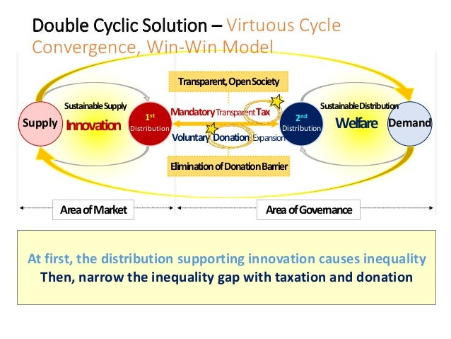 AreaofMarket Double Cyclic Solution – Virtuous Cycle Convergence, Win-Win Model Supply 1st Distribution SustainableSupply ...
