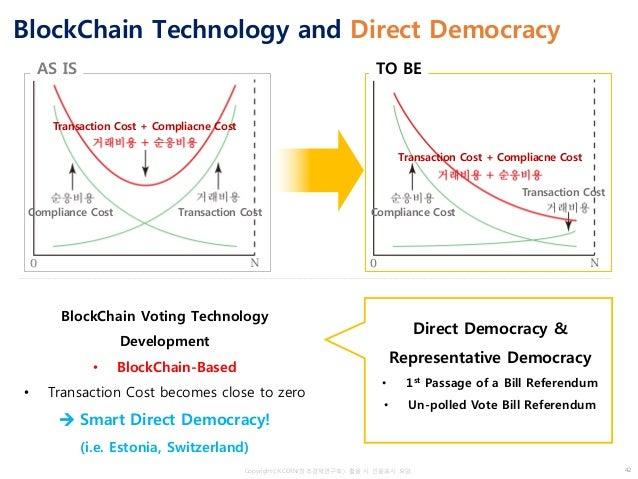 CopyrightⓒKCERN(창조경제연구회). 활용 시 인용표시 요망. AS IS TO BE BlockChain Technology and Direct Democracy BlockChain Voting Technolog...