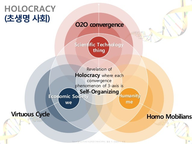 Copyrightⓒ(사)창조경제연구회(KCERN). 활용 시 인용표시 요망. HOLOCRACY (초생명 사회) Scientific Technology thing Economic Society we Humanity me ...