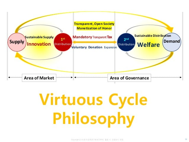 Copyrightⓒ(사)창조경제연구회(KCERN). 활용 시 인용표시 요망. 50 Virtuous Cycle Philosophy Area of Market Supply 1st Distribution Sustainable...