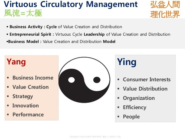 Copyrightⓒ(사)창조경제연구회(KCERN). 활용 시 인용표시 요망. Virtuous Circulatory Management 風流=太極 Yang ▪ Business Income ▪ Value Creation ▪...