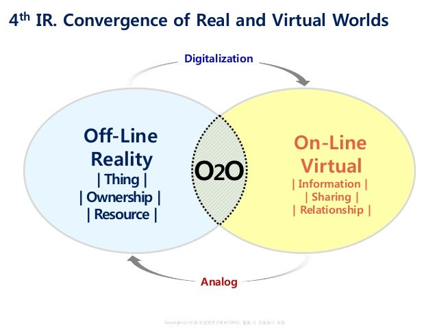 Copyrightⓒ(사)창조경제연구회(KCERN). 활용 시 인용표시 요망. 4th IR. Convergence of Real and Virtual Worlds O2O Off-Line Reality   Thing    ...