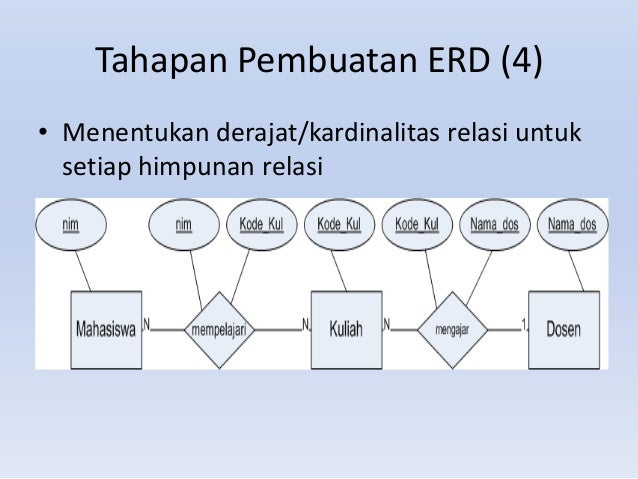 Entity relationship diagram 5 tahapan pembuatan erd ccuart Image collections