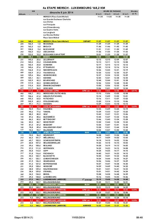 4e ETAPE MERSCH - LUXEMBOURG 168,2 KM KM Altitude - + 38 km/h 40 km/h 42 km/h 44 km/h MERSCH (Place Saint-Michel) 11:30 11...