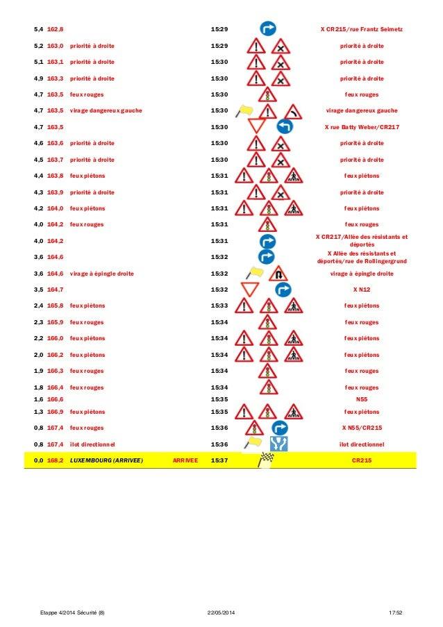 5,4 162,8 15:29 X CR215/rue Frantz Seimetz 5,2 163,0 priorité à droite 15:29 priorité à droite 5,1 163,1 priorité à droite...