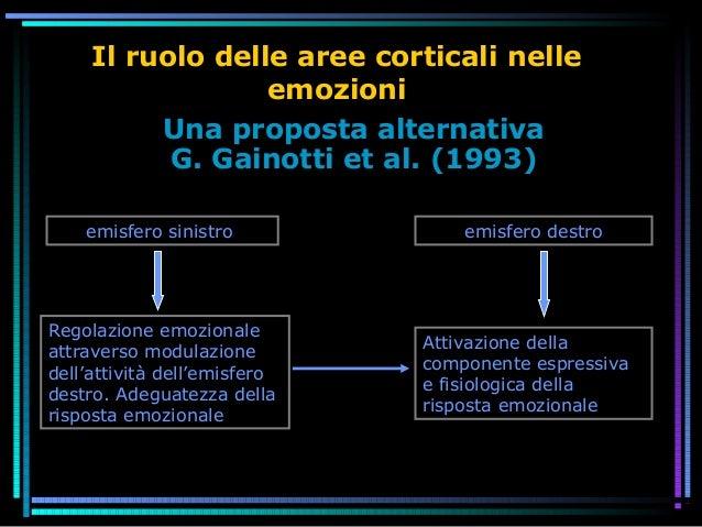Il ruolo delle aree corticali nelle emozioni Una proposta alternativa G. Gainotti et al. (1993) emisfero sinistro Attivazi...