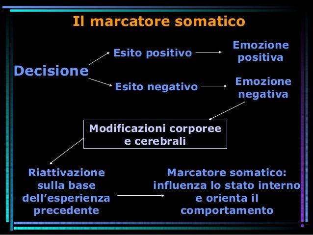 Il marcatore somatico Esito positivo Esito negativo Decisione Emozione positiva Emozione negativa Riattivazione sulla base...