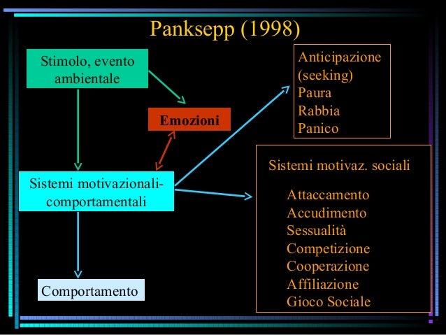 Panksepp (1998) Sistemi motivazionali- comportamentali Emozioni Stimolo, evento ambientale Comportamento Sistemi motivaz. ...
