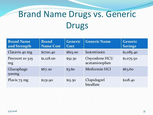 Common Brand-Name Drugs With Generic Equivalents