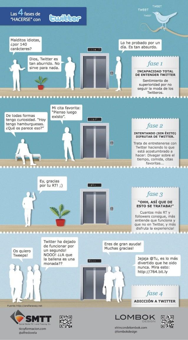 Las 4 etapas para comprender Twitter