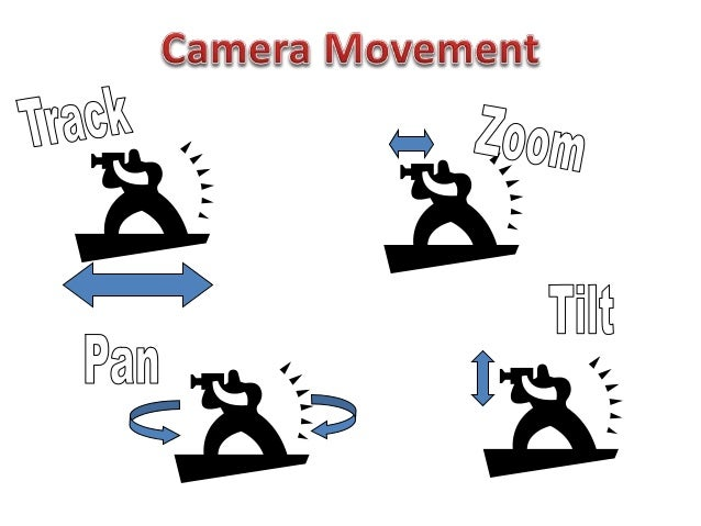 Image result for camera movement