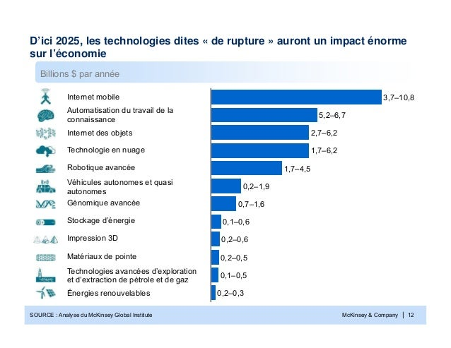 McKinsey & Company | 12D'ici 2025, les technologies dites « de rupture » auront un impact énormesur l'économieSOURCE : Ana...
