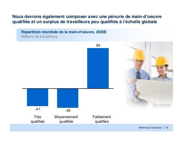 McKinsey & Company | 16Nous devrons également composer avec une pénurie de main-d'oeuvrequalifiée et un surplus de travail...