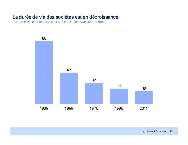 McKinsey & Company | 20La durée de vie des sociétés est en décroissanceDurée de vie estimée des sociétés de l'indice S&P 5...