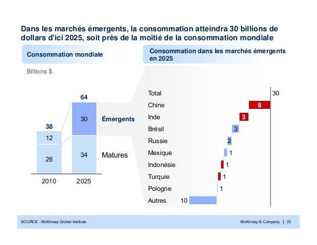 McKinsey & Company | 23Dans les marchés émergents, la consommation atteindra 30 billions dedollars dici 2025, soit près de...