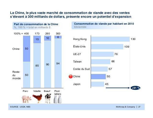 McKinsey & Company | 27La Chine, le plus vaste marché de consommation de viande avec des ventess'élevant à 300 milliards d...