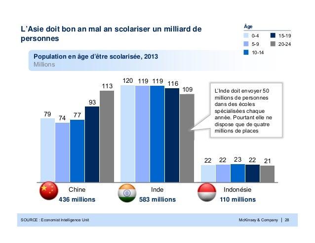 McKinsey & Company | 28221207922119742311977221169321109113IndonésieIndeChine20-2415-1910-145-90-4Population en âge d'être...