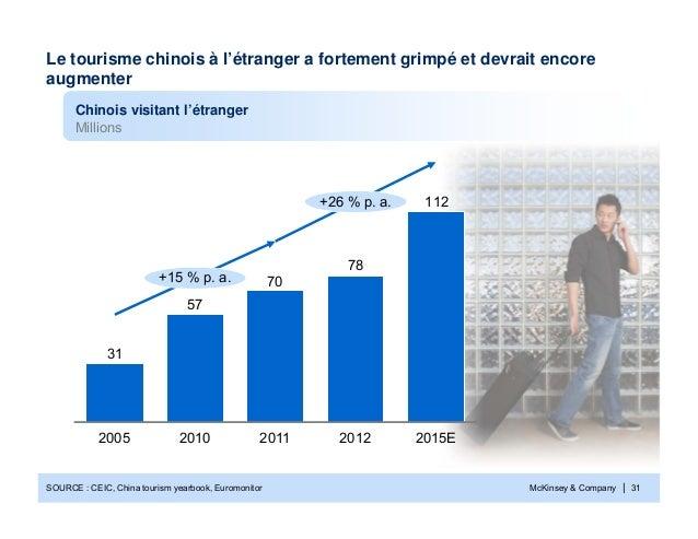 McKinsey & Company | 3111278705731+15 % p. a.+26 % p. a.2015E2012201120102005Le tourisme chinois à l'étranger a fortement ...