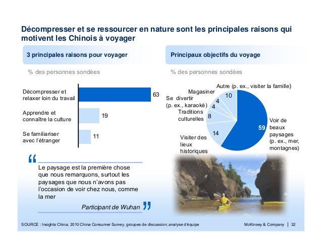 McKinsey & Company | 32% des personnes sondéesSOURCE : Insights China; 2010 China Consumer Survey, groupes de discussion; ...