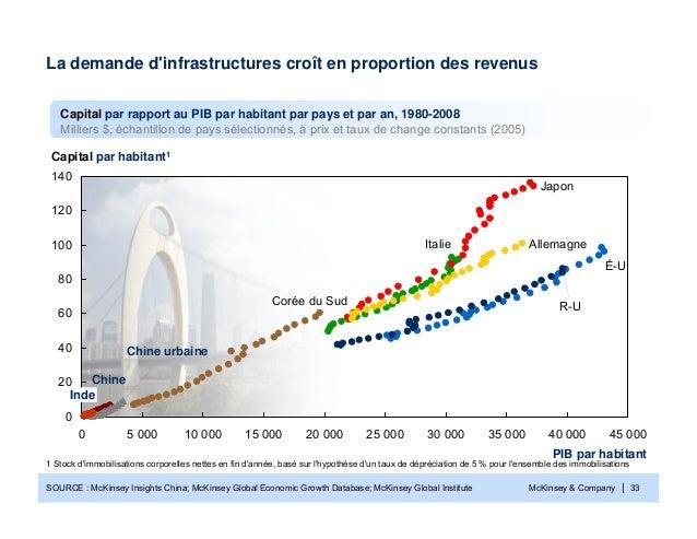 McKinsey & Company | 33SOURCE : McKinsey Insights China; McKinsey Global Economic Growth Database; McKinsey Global Institu...