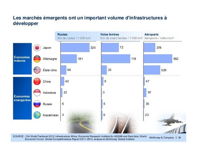 McKinsey & Company | 36Les marchés émergents ont un important volume dinfrastructures àdévelopperSOURCE : CIA World Factbo...