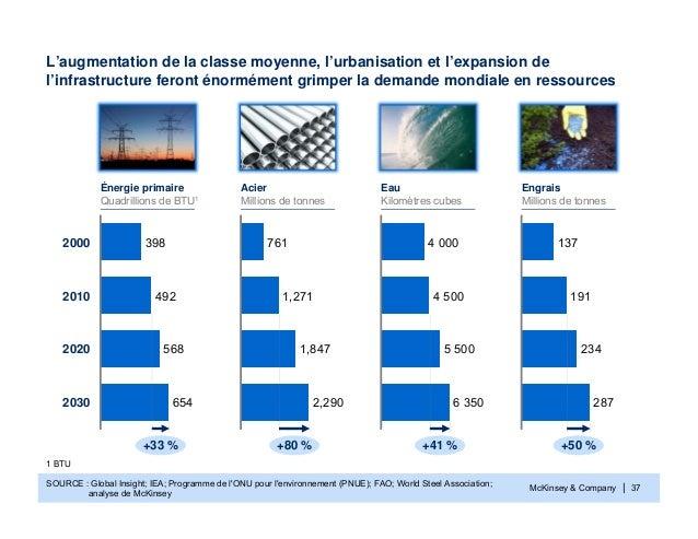 McKinsey & Company | 37SOURCE : Global Insight; IEA; Programme de lONU pour lenvironnement (PNUE); FAO; World Steel Associ...