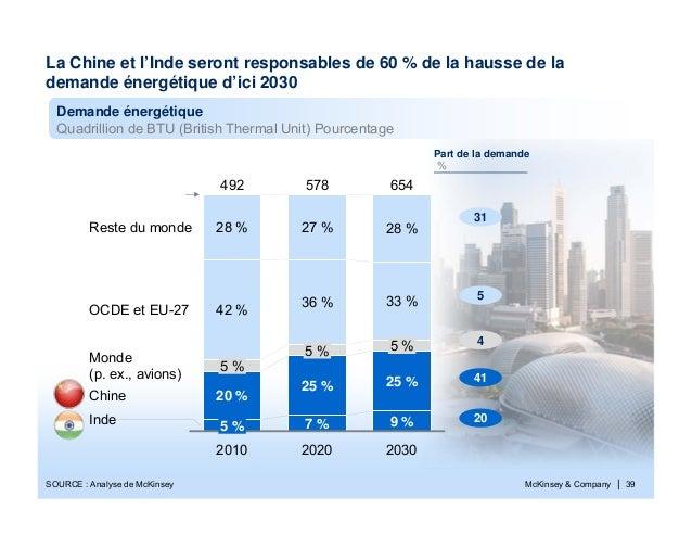 McKinsey & Company | 39La Chine et l'Inde seront responsables de 60 % de la hausse de lademande énergétique d'ici 2030Dema...