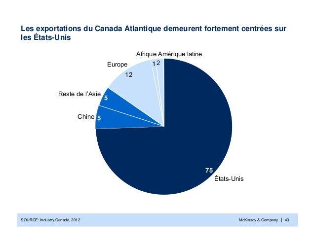 McKinsey & Company | 43Les exportations du Canada Atlantique demeurent fortement centrées surles États-Unis21275Amérique l...