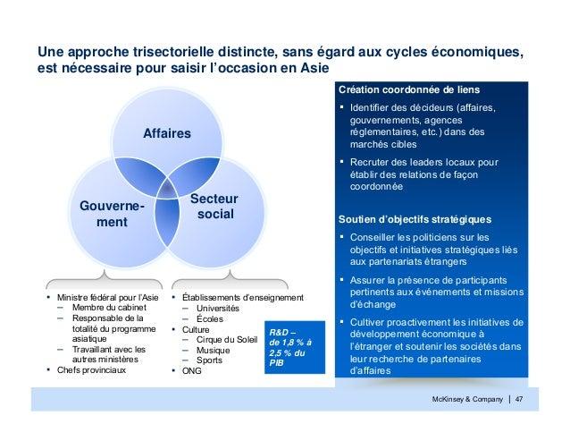 McKinsey & Company | 47Une approche trisectorielle distincte, sans égard aux cycles économiques,est nécessaire pour saisir...