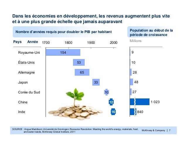 McKinsey & Company | 7Dans les économies en développement, les revenus augmentent plus viteet à une plus grande échelle qu...