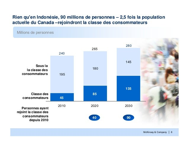 McKinsey & Company | 8Millions de personnes135195180145Classe desconsommateursSous lala classe desconsommateurs20302802020...