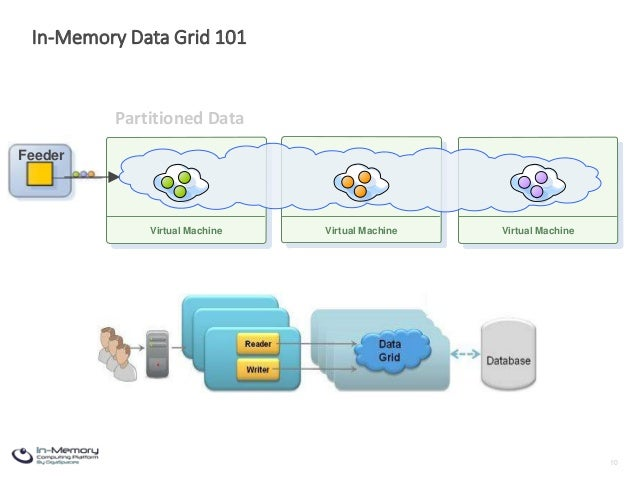 Spark DC Interactive Meetup: HTAP with Spark and In-Memory Data Grids