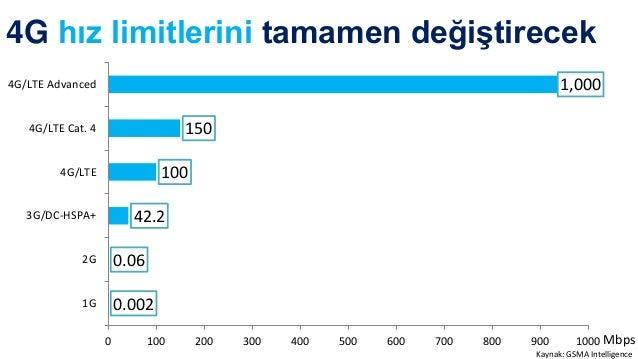 Turkcell data kullanımı 5 yılda 77 kat arttı 2009 2010 2011 2012 2013 2014 x 6x 13x 25x 43x 77x