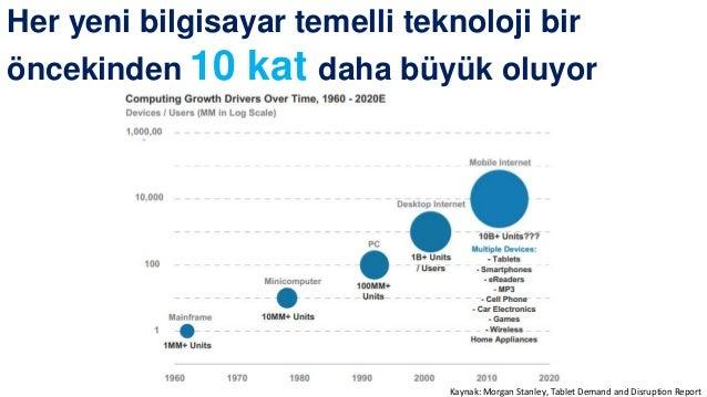 0.9 2.0 3.8 6.2 9.6 12.7 3% 6% 12% 19% 30% 40% 2009 2010 2011 2012 2013 2014 Akıllı Telefon (milyon) Penetrasyon Oranı Tur...