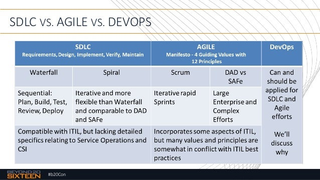 Integrating sdlc devops and itsm for Sdlc vs scrum