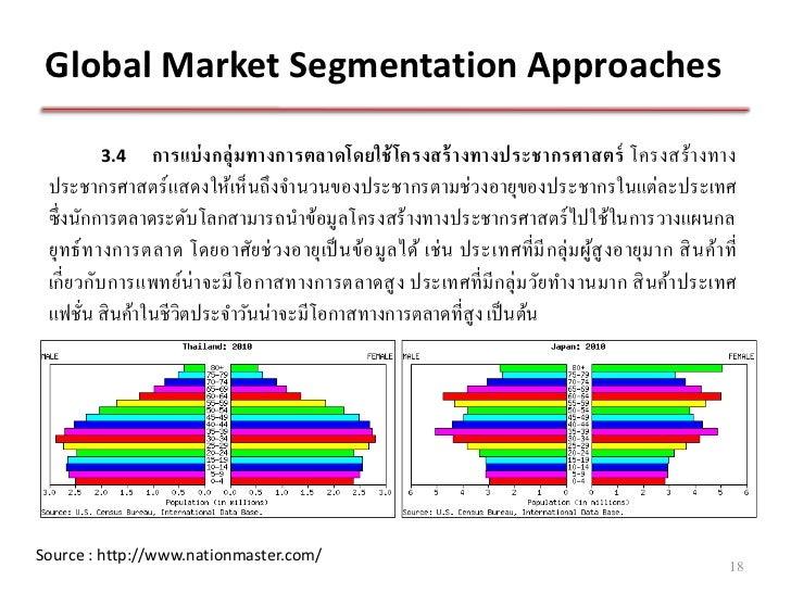 International Market Selection of Lindex