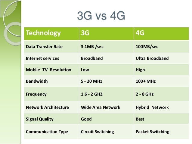 3g vs 4g 4g wireless standard introduction features of 4g wireless systems 3g vs 4g  physical and mac layer issues in 4g higher layer issues in 4g some new.