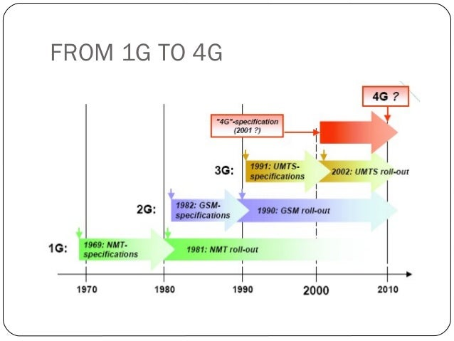 generations 4g technology The next generation of mobile telecommunications technology promises to  revolutionise  4g vs 5g - james dean discovers what's in store.