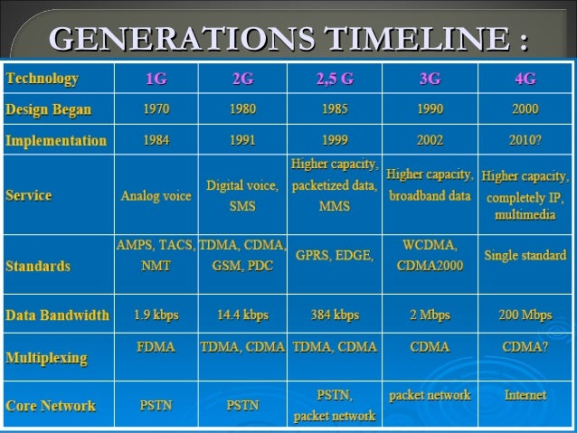 timelines ppt