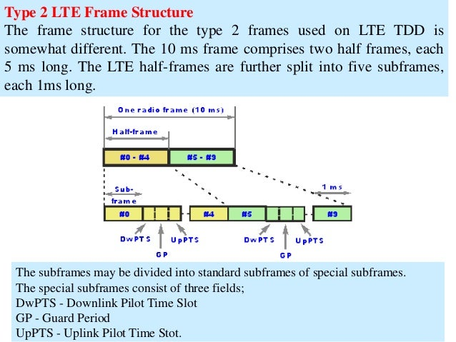 Lte Tdd Frame Structure - Page 2 - Frame Design & Reviews ✓