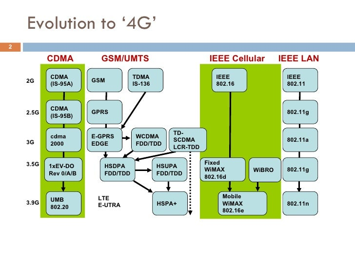 4g wireless for Architecture 2g 3g 4g