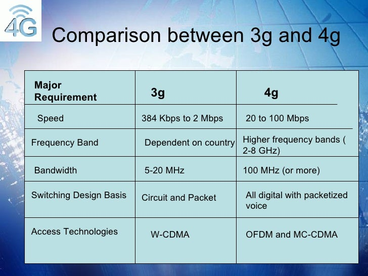 4g wireless final ppt for Architecture 2g 3g 4g pdf
