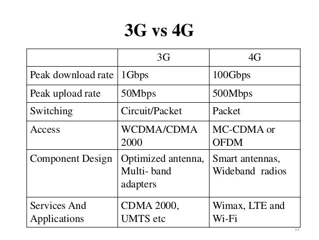 implementing 4g network in bangladesh Grameenphone: it is a telecommunication company founded in 1997 and headquartered at dhaka, bangladeshservices provided are gsm (900/1800 mhz), gprs, edge, umts (2100 mhz), hspa, hspa.