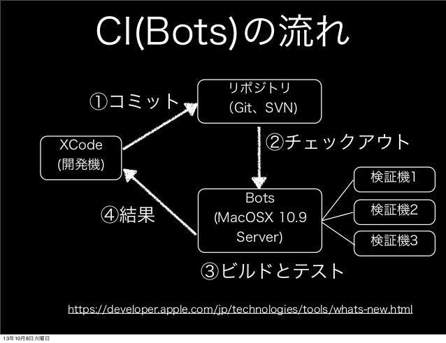 CI(Bots)の流れ XCode (開発機) Bots (MacOSX 10.9 Server) 検証機1 検証機2 リポジトリ (Git、SVN)①コミット ②チェックアウト ③ビルドとテスト ④結果 https://developer.a...
