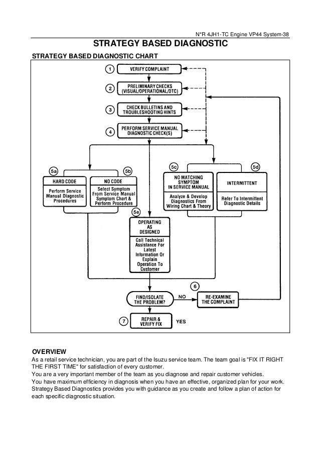 Vp44 Ecm Motor Wiring Diagram - Circuit Diagram Symbols •
