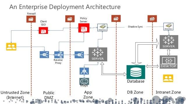 IT Summit Modernizing Enterprise Analytics the IT Story – Tableau Architecture